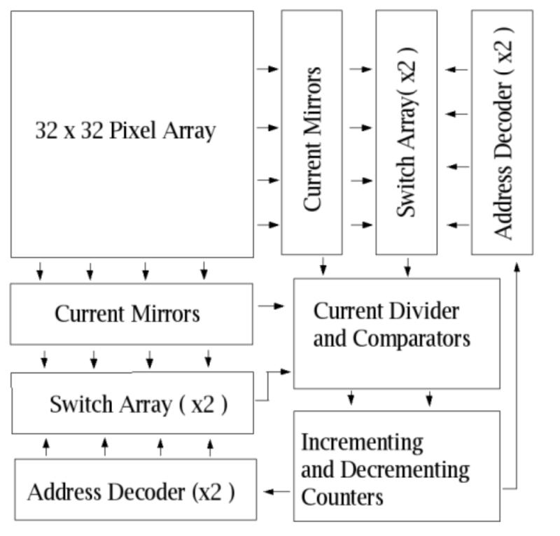 520 490  Centroid  Volume Detection Chip